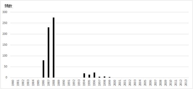 スローロリス属の生体の日本への合法輸入頭数の経年変化