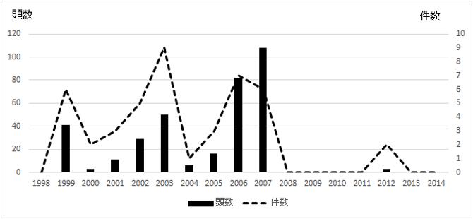 スローロリス属の生体の密輸頭数と件数の経年変化