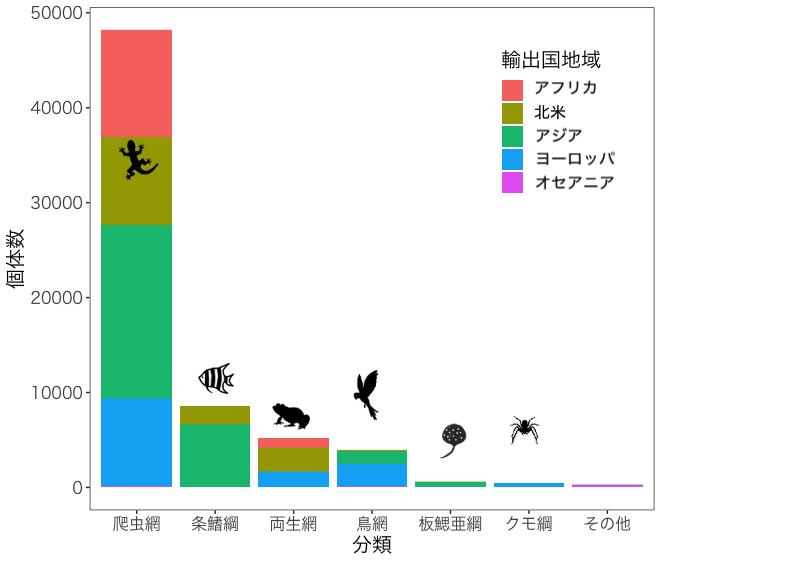 日本に輸入された、ワシントン条約の対象となっている動物(生体)のグラフ
