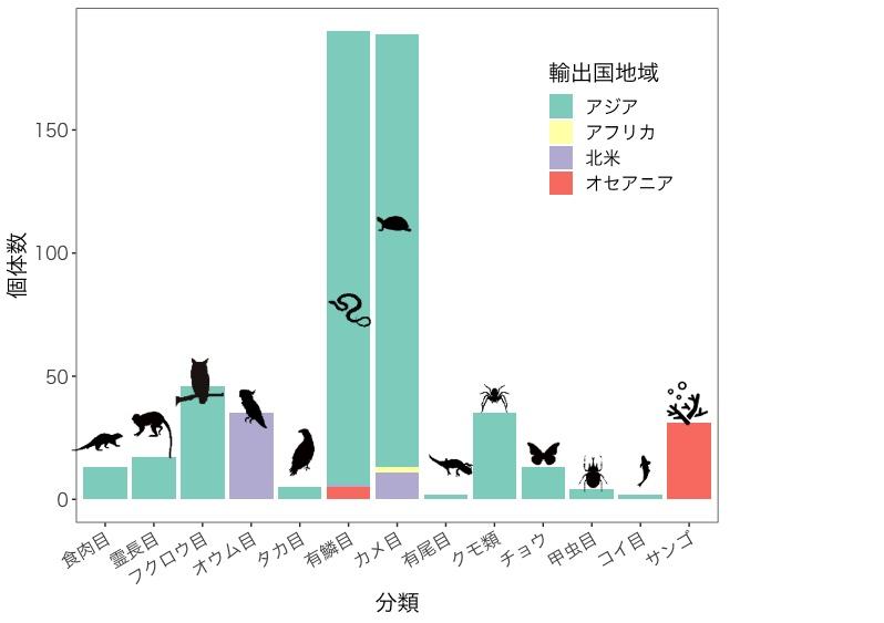 税関で差し止められた、ワシントン条約の対象となっている動物(生体)のグラフ